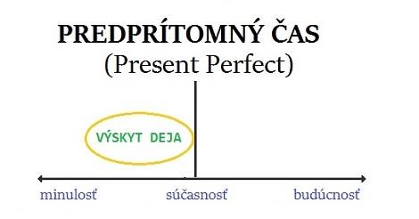 Predprítomný čas v angličtine